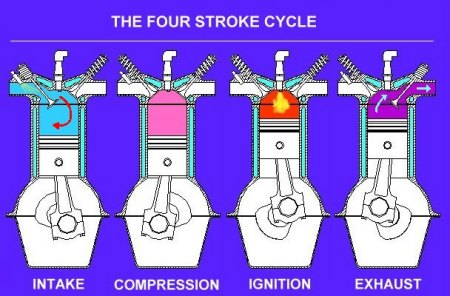 the four cycles of a four